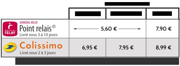 tableau des frais de port pour la France métropolitaine